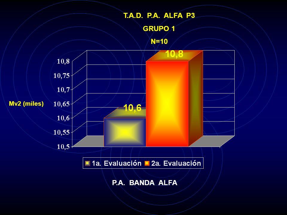T.A.D. P.A. ALFA T6 GRUPO 1 N=10 Mv2 (miles) P.A. BANDA ALFA