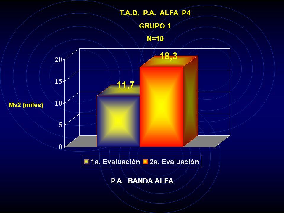 T.A.D. P.A. ALFA P3 GRUPO 1 N=10 Mv2 (miles) P.A. BANDA ALFA