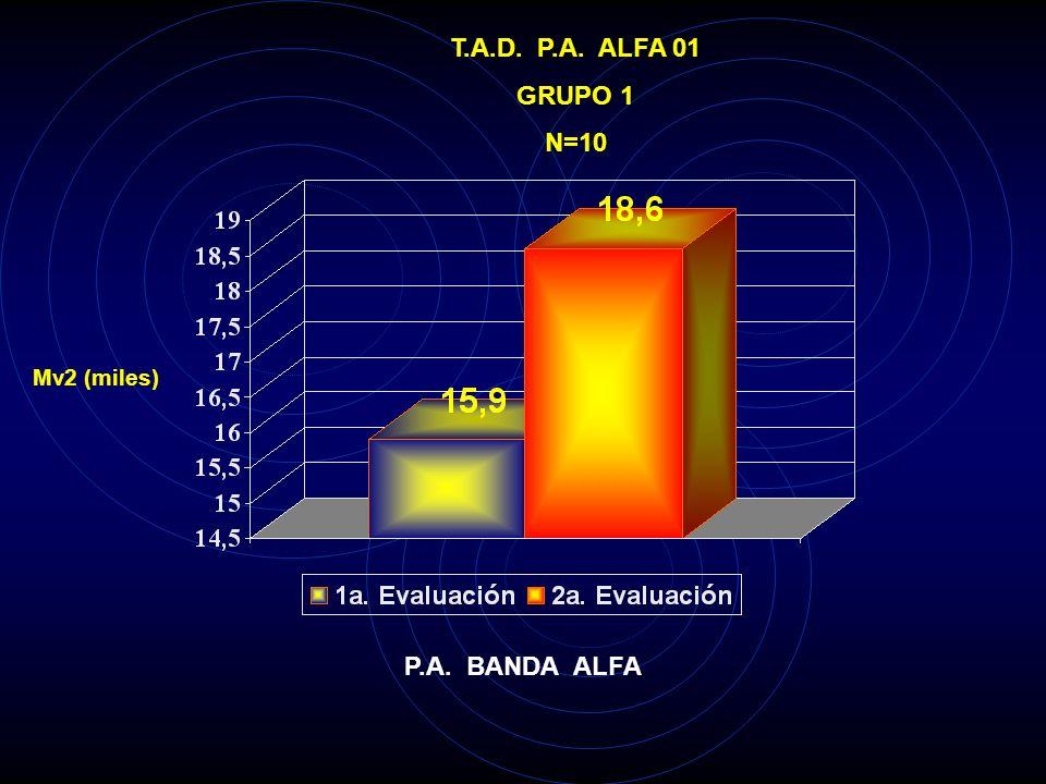 T.A.D. P.A. ALFA P4 GRUPO 1 N=10 Mv2 (miles) P.A. BANDA ALFA