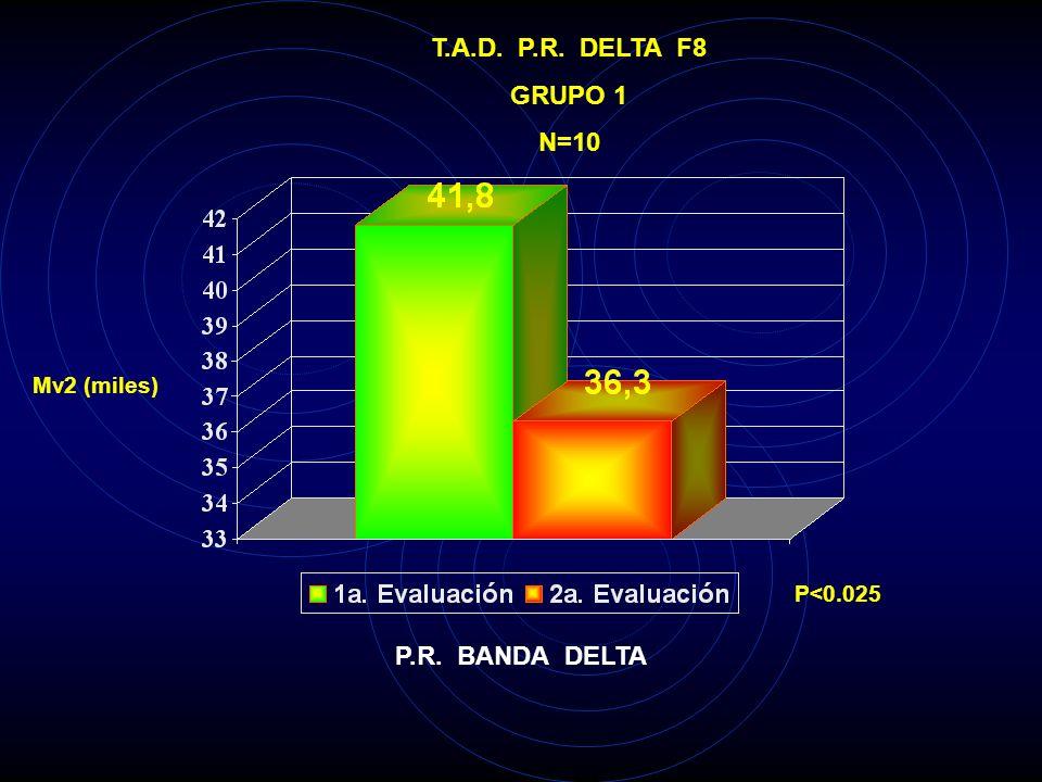 Mv2 (miles) T.A.D. P.A. ALFA O2 GRUPO 1 N=10 P.A. BANDA ALFA