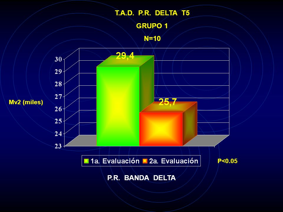 T.A.D. P.R. DELTA F8 GRUPO 1 N=10 Mv2 (miles) P<0.025 P.R. BANDA DELTA