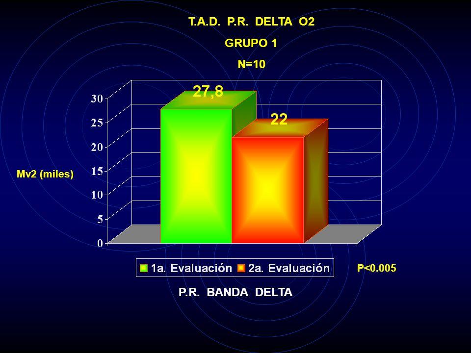 T.A.D. P.R. DELTA T5 GRUPO 1 N=10 Mv2 (miles) P<0.05 P.R. BANDA DELTA