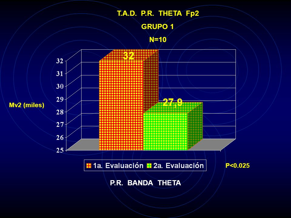 T.A.D. P.R. DELTA O2 GRUPO 1 N=10 Mv2 (miles) P<0.005 P.R. BANDA DELTA