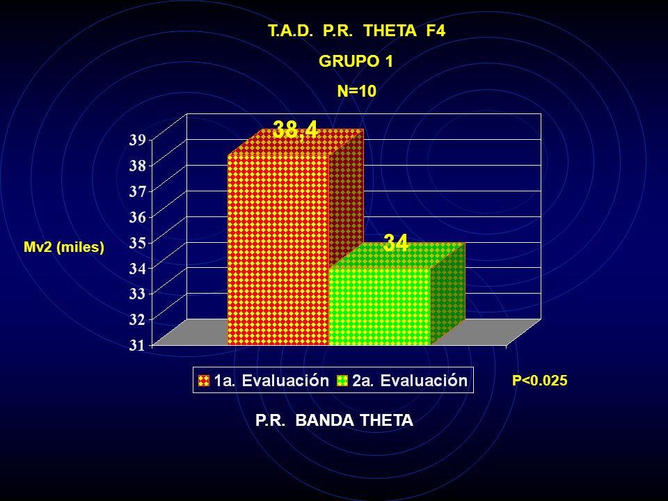 T.A.D. P.R. THETA F7 GRUPO 1 N=10 Mv2 (miles) P<0.025 P.R. BANDA THETA
