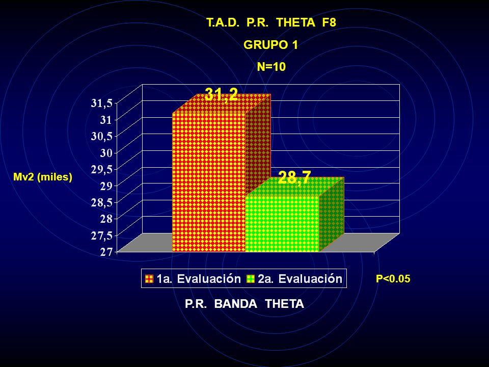 T.A.D. P.R. THETA F4 GRUPO 1 N=10 Mv2 (miles) P<0.025 P.R. BANDA THETA