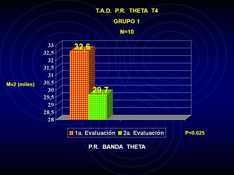 T.A.D. P.R. THETA T3 GRUPO 1 N=10 Mv2 (miles) P<0.005 P.R. BANDA THETA