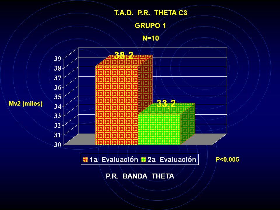 T.A.D. P.R. THETA T4 GRUPO 1 N=10 Mv2 (miles) P<0.025 P.R. BANDA THETA