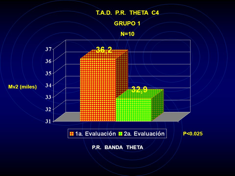 T.A.D. P.R. THETA C3 GRUPO 1 N=10 Mv2 (miles) P<0.005 P.R. BANDA THETA