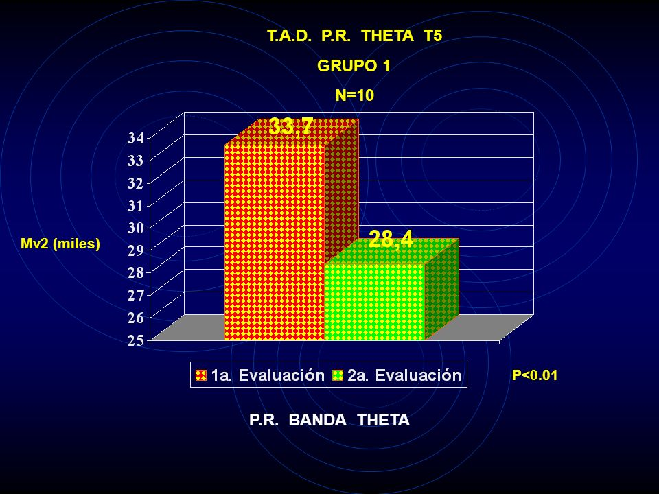 T.A.D. P.R. THETA C4 GRUPO 1 N=10 Mv2 (miles) P<0.025 P.R. BANDA THETA
