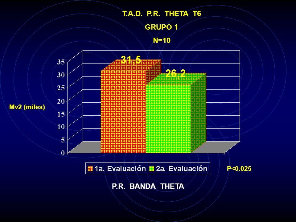 T.A.D. P.R. THETA T5 GRUPO 1 N=10 Mv2 (miles) P<0.01 P.R. BANDA THETA