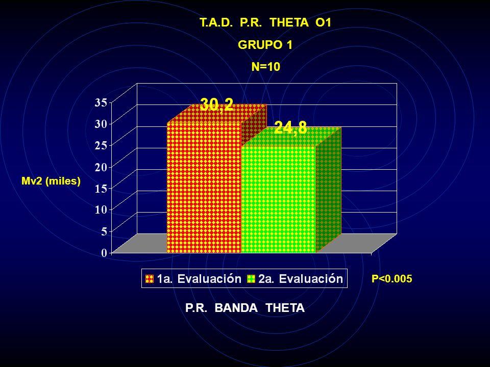 T.A.D. P.R. THETA T6 GRUPO 1 N=10 Mv2 (miles) P<0.025 P.R. BANDA THETA