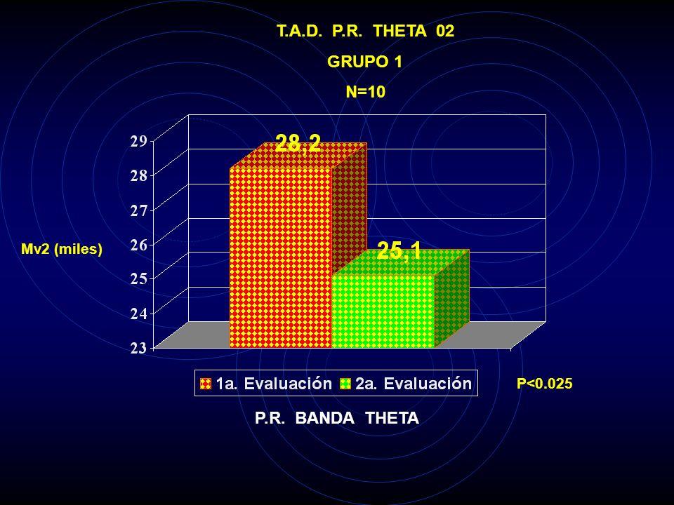 T.A.D. P.R. THETA O1 GRUPO 1 N=10 Mv2 (miles) P<0.005 P.R. BANDA THETA
