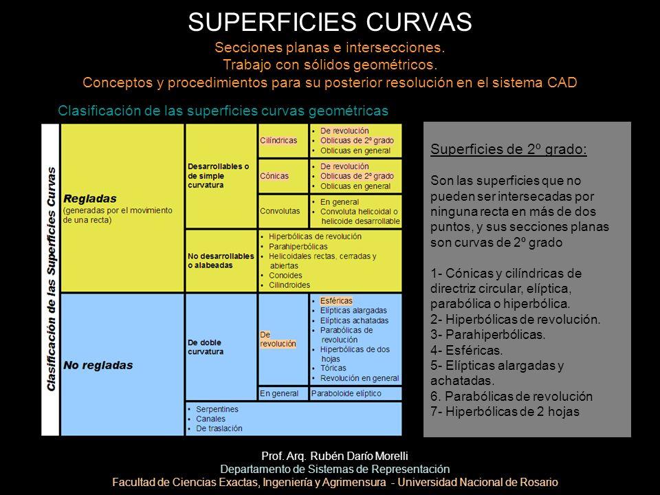 SUPERFICIES CURVAS Prof. Arq. Rubén Darío Morelli Departamento de Sistemas de Representación Facultad de Ciencias Exactas, Ingeniería y Agrimensura -