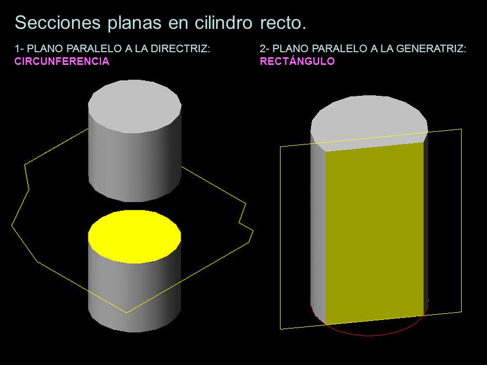Secciones planas en cilindro recto. 1- PLANO PARALELO A LA DIRECTRIZ: CIRCUNFERENCIA 2- PLANO PARALELO A LA GENERATRIZ: RECTÁNGULO