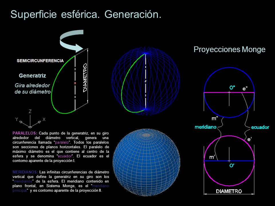 Generatriz Gira alrededor de su diámetro Superficie esférica. Generación. Proyecciones Monge PARALELOS: Cada punto de la generatriz, en su giro alrede
