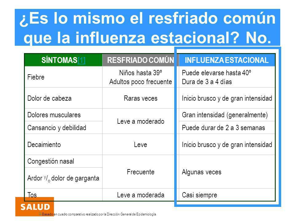¿Es lo mismo el resfriado común que la influenza estacional? No. SÍNTOMAS[1][1]RESFRIADO COMÚNINFLUENZA ESTACIONAL Fiebre Niños hasta 39º Adultos poco