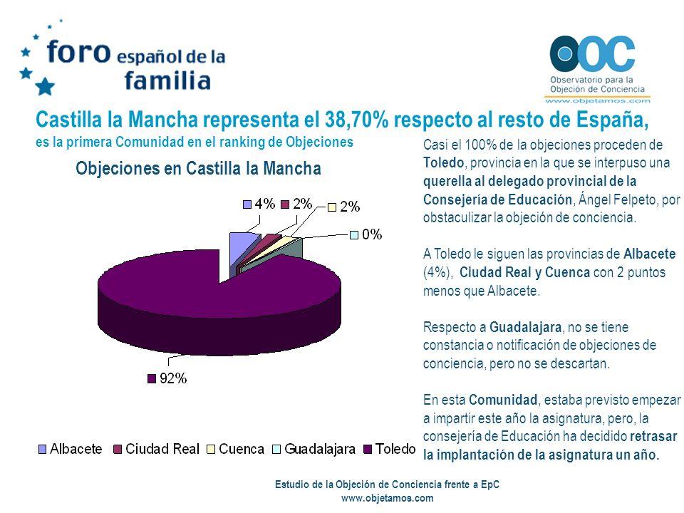 Estudio de la Objeción de Conciencia frente a EpC www.objetamos.com Castilla la Mancha representa el 38,70% respecto al resto de España, es la primera