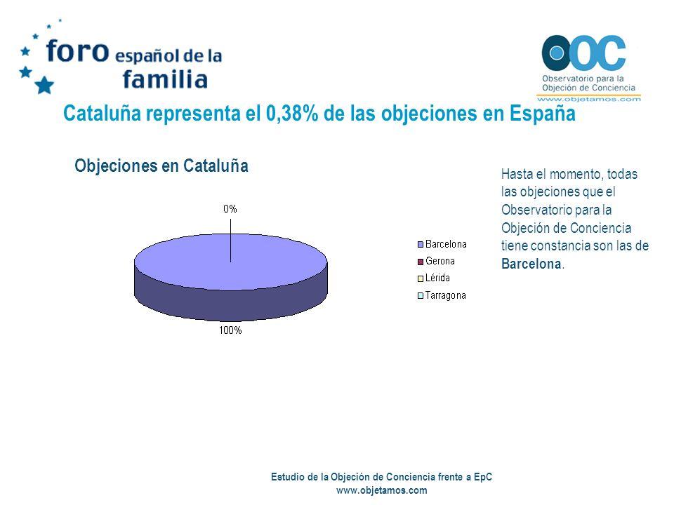 Estudio de la Objeción de Conciencia frente a EpC www.objetamos.com Cataluña representa el 0,38% de las objeciones en España Hasta el momento, todas l