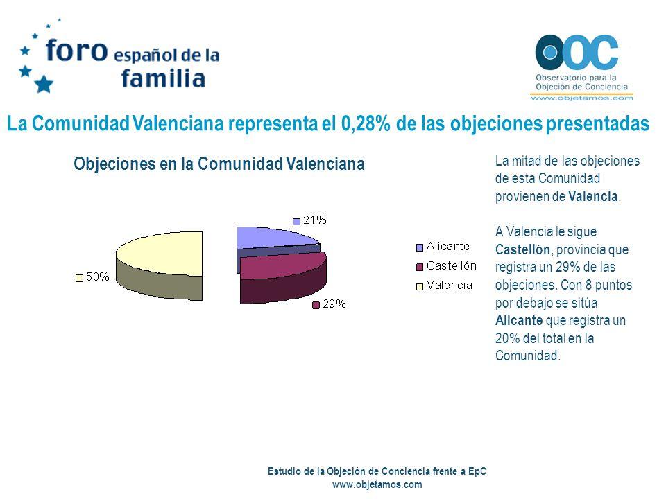 Estudio de la Objeción de Conciencia frente a EpC www.objetamos.com La Comunidad Valenciana representa el 0,28% de las objeciones presentadas La mitad