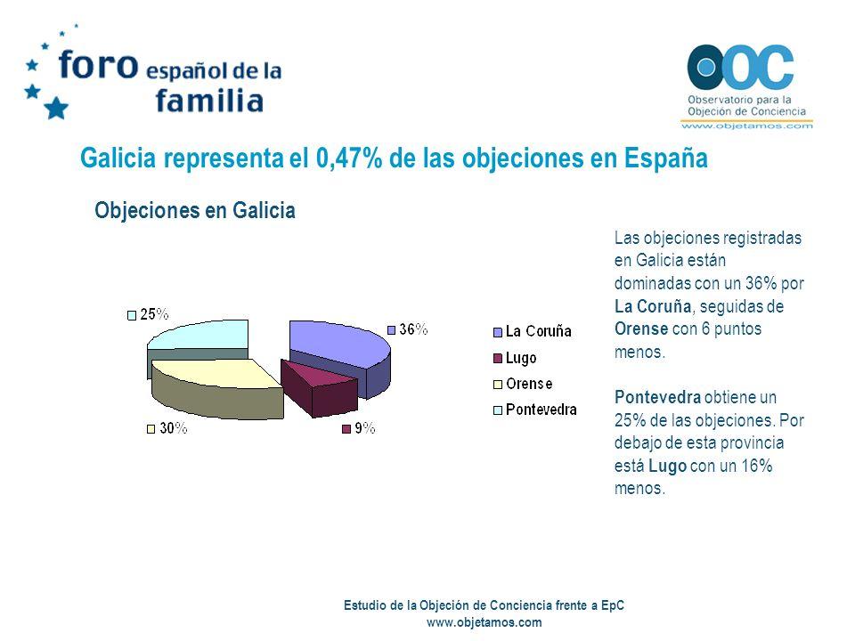 Estudio de la Objeción de Conciencia frente a EpC www.objetamos.com Galicia representa el 0,47% de las objeciones en España Las objeciones registradas