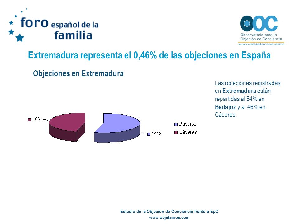 Estudio de la Objeción de Conciencia frente a EpC www.objetamos.com Extremadura representa el 0,46% de las objeciones en España Las objeciones registr
