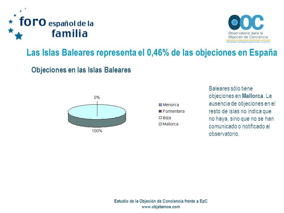 Estudio de la Objeción de Conciencia frente a EpC www.objetamos.com Las Islas Baleares representa el 0,46% de las objeciones en España Baleares sólo t