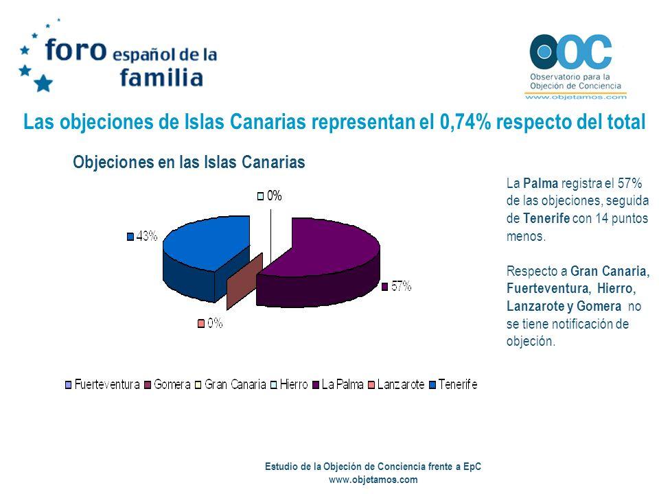 Estudio de la Objeción de Conciencia frente a EpC www.objetamos.com Las objeciones de Islas Canarias representan el 0,74% respecto del total La Palma