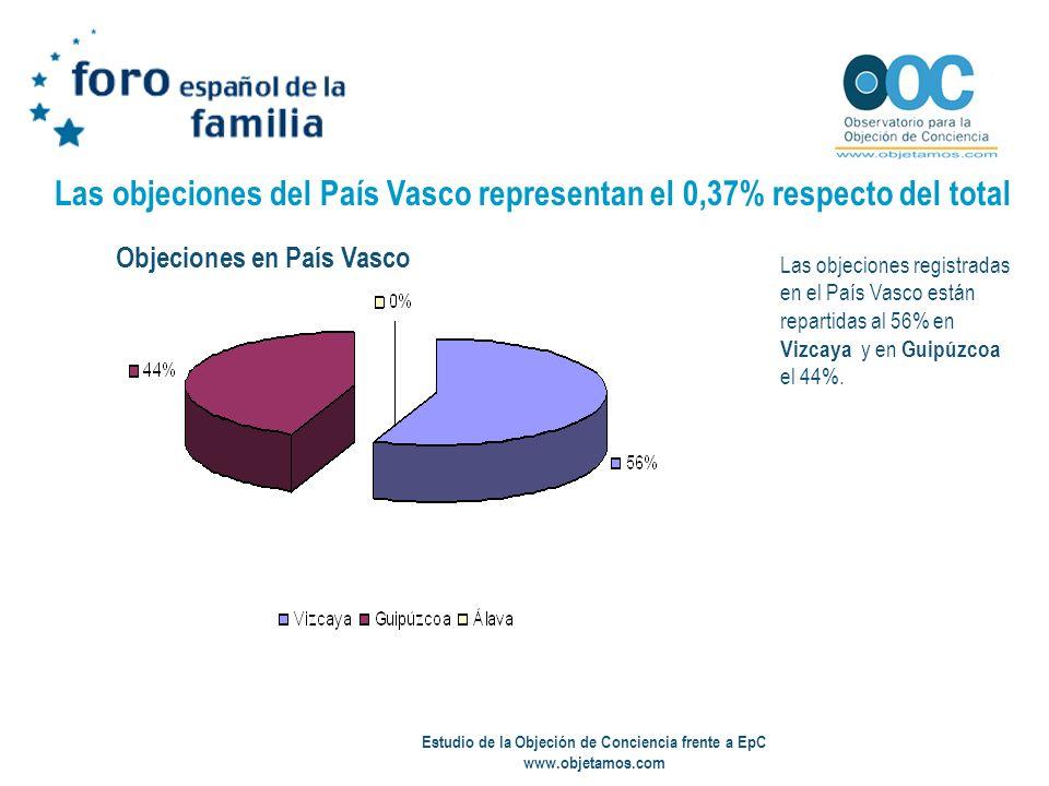 Estudio de la Objeción de Conciencia frente a EpC www.objetamos.com Las objeciones del País Vasco representan el 0,37% respecto del total Las objecion