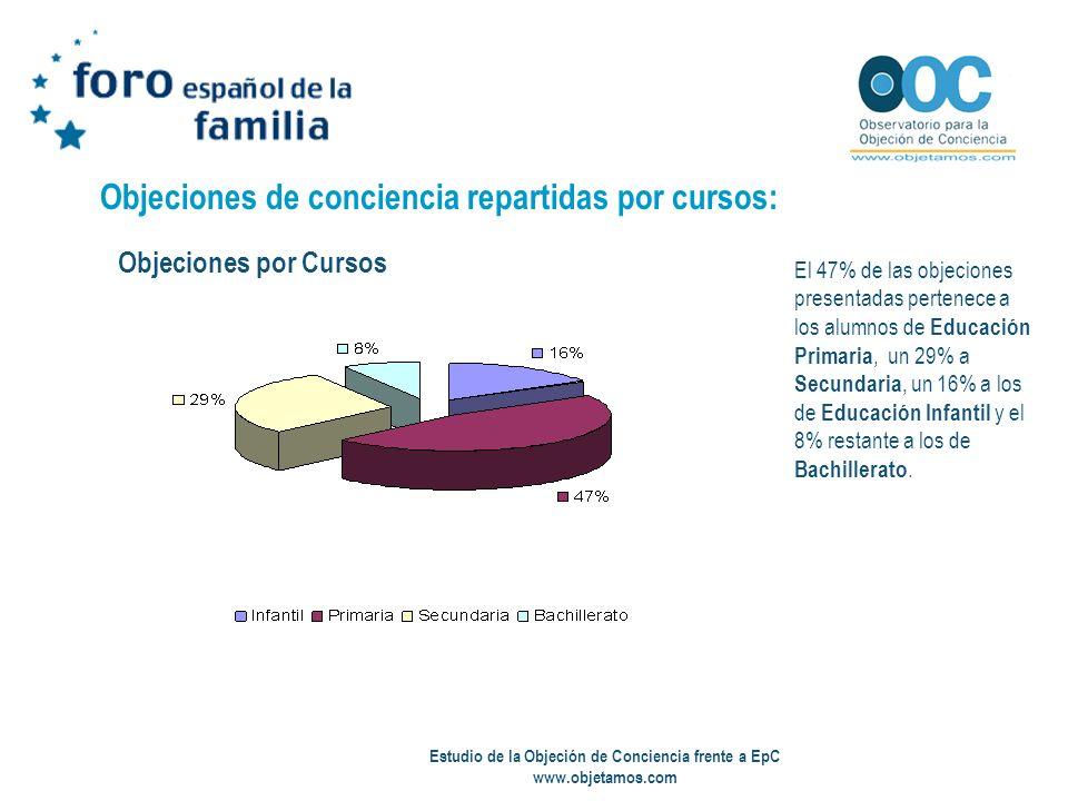 Estudio de la Objeción de Conciencia frente a EpC www.objetamos.com Objeciones de conciencia repartidas por cursos: El 47% de las objeciones presentad