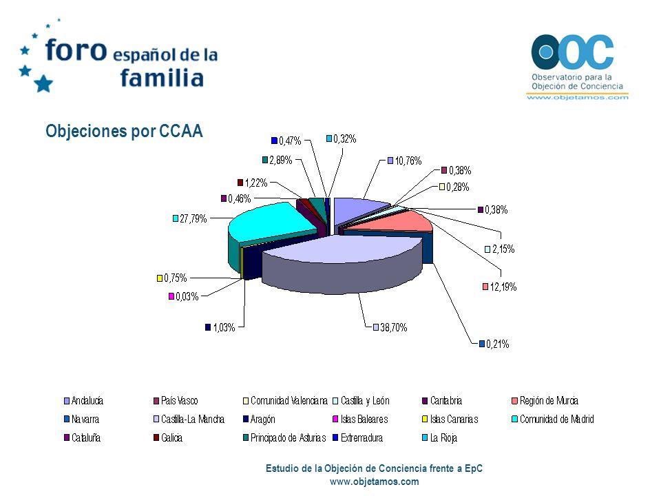 Estudio de la Objeción de Conciencia frente a EpC www.objetamos.com Objeciones por CCAA