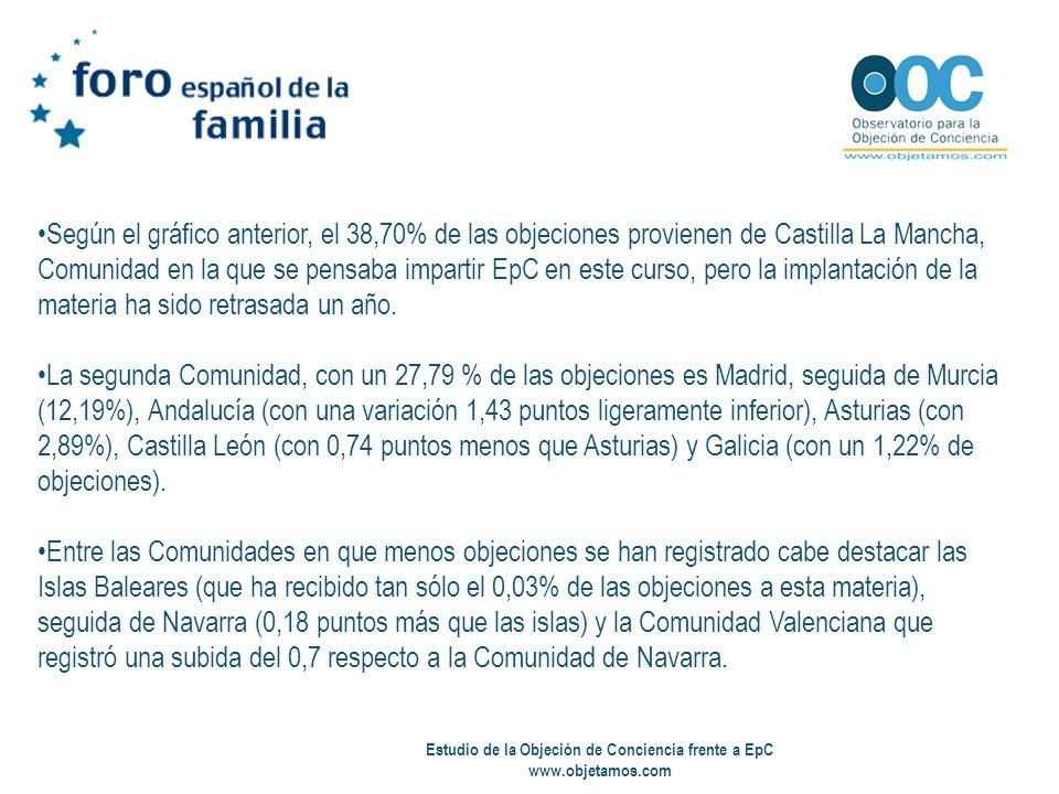 Estudio de la Objeción de Conciencia frente a EpC www.objetamos.com Según el gráfico anterior, el 38,70% de las objeciones provienen de Castilla La Ma
