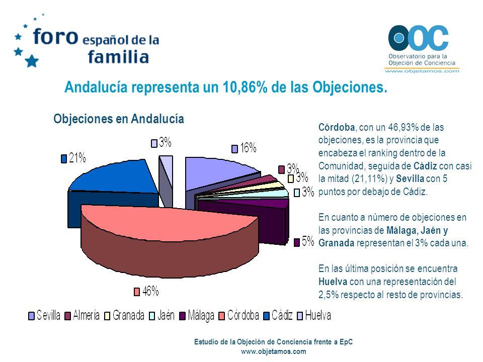 Estudio de la Objeción de Conciencia frente a EpC www.objetamos.com Andalucía representa un 10,86% de las Objeciones. Córdoba, con un 46,93% de las ob