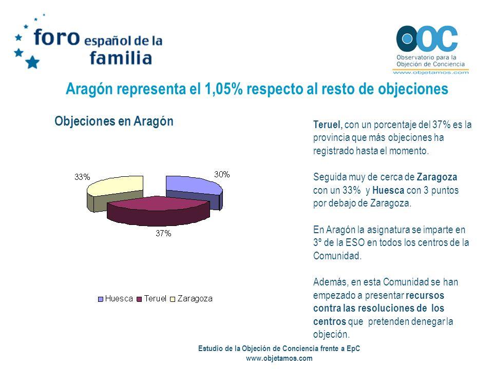 Estudio de la Objeción de Conciencia frente a EpC www.objetamos.com Aragón representa el 1,05% respecto al resto de objeciones Teruel, con un porcenta