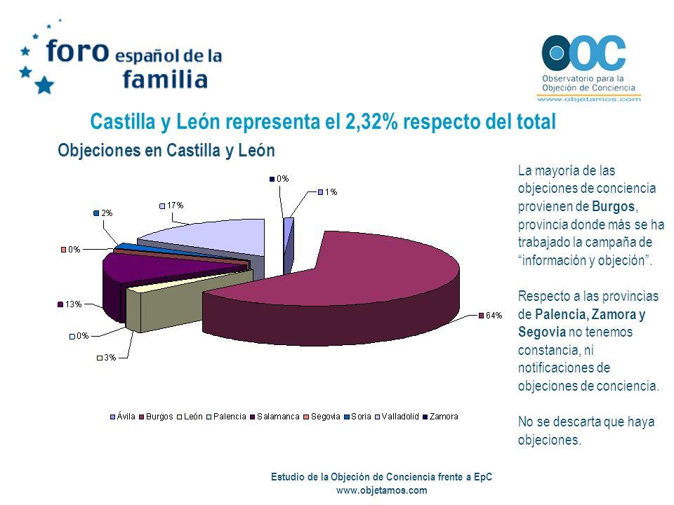 Estudio de la Objeción de Conciencia frente a EpC www.objetamos.com Castilla y León representa el 2,32% respecto del total Objeciones en Castilla y Le