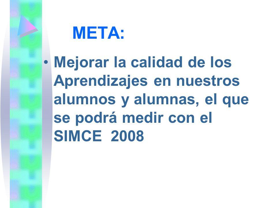 META: Mejorar la calidad de los Aprendizajes en nuestros alumnos y alumnas, el que se podrá medir con el SIMCE 2008