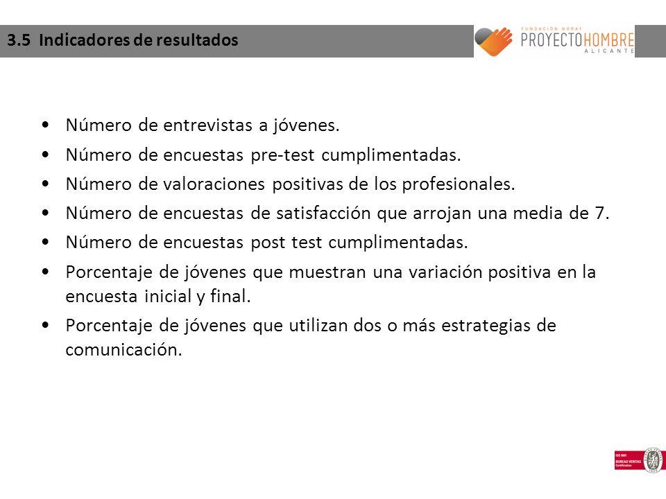 3.5 Indicadores de resultados Número de entrevistas a jóvenes.