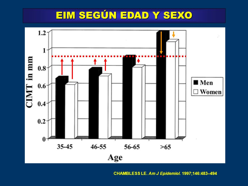 Table 1 Comparison of Atherosclerosis Imaging Modalities EIM SEGÚN EDAD Y SEXO CHAMBLESS LE. Am J Epidemiol. 1997;146:483–494