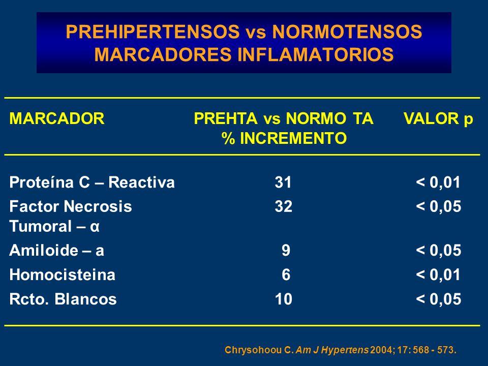 PREHIPERTENSOS vs NORMOTENSOS MARCADORES INFLAMATORIOS Chrysohoou C.