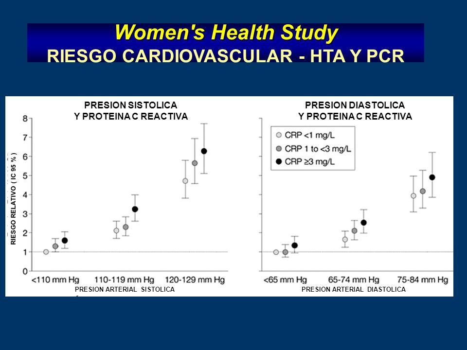 Women s Health Study Women s Health Study RIESGO CARDIOVASCULAR - HTA Y PCR PRESION SISTOLICA Y PROTEINA C REACTIVA PRESION DIASTOLICA Y PROTEINA C REACTIVA PRESION ARTERIAL SISTOLICAPRESION ARTERIAL DIASTOLICA RIESGO RELATIVO ( IC 95 % )