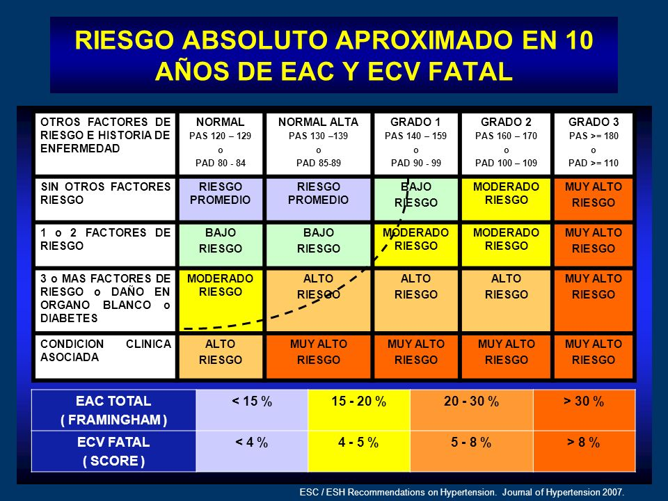 RIESGO ABSOLUTO APROXIMADO EN 10 AÑOS DE EAC Y ECV FATAL ESC / ESH Recommendations on Hypertension. Journal of Hypertension 2007. EAC TOTAL ( FRAMINGH