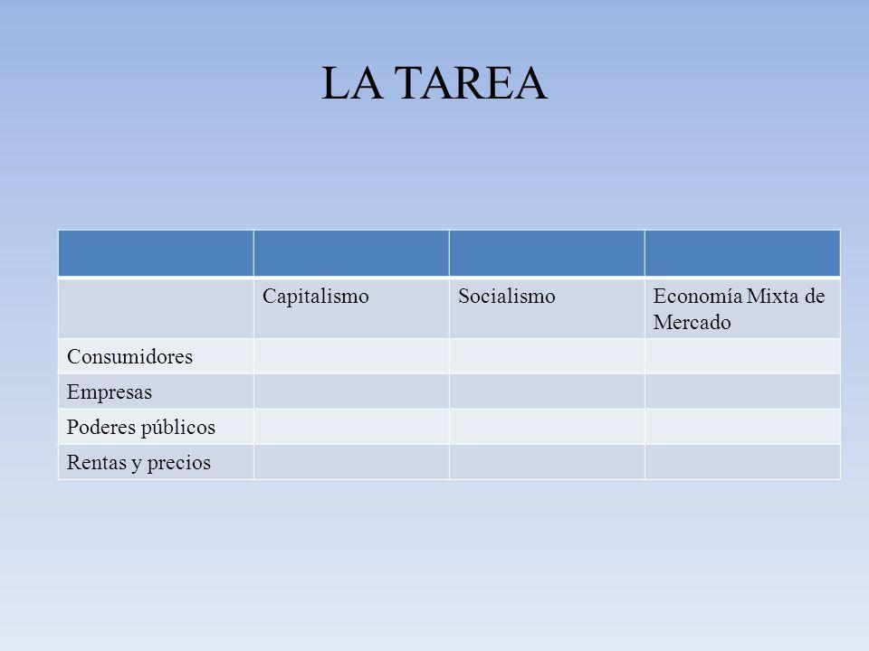 LA TAREA CapitalismoSocialismoEconomía Mixta de Mercado Consumidores Empresas Poderes públicos Rentas y precios