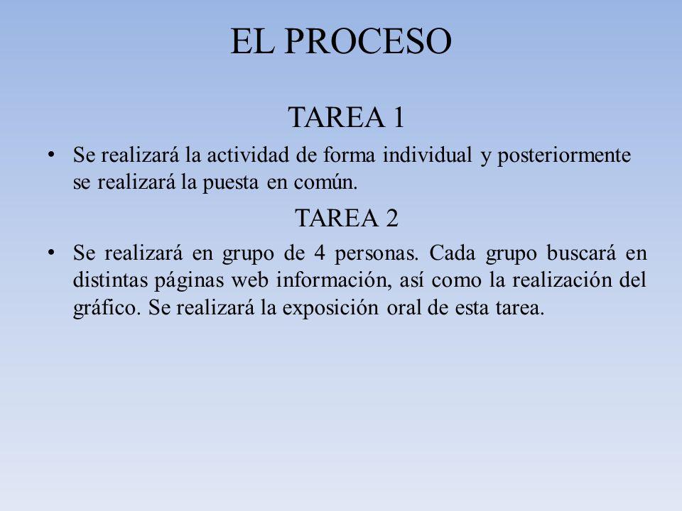 EL PROCESO TAREA 1 Se realizará la actividad de forma individual y posteriormente se realizará la puesta en común. TAREA 2 Se realizará en grupo de 4
