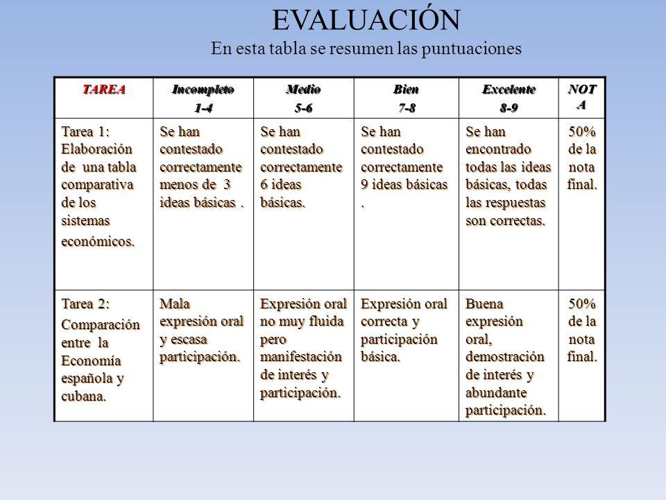 EVALUACIÓN En esta tabla se resumen las puntuacionesTAREAIncompleto1-4Medio5-6Bien7-8Excelente8-9 NOT A Tarea 1: Elaboración de una tabla comparativa