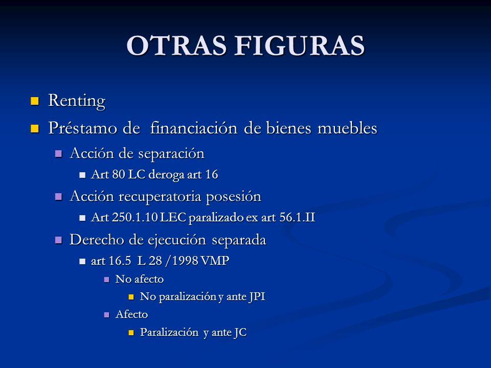 OTRAS FIGURAS Renting Renting Préstamo de financiación de bienes muebles Préstamo de financiación de bienes muebles Acción de separación Acción de sep