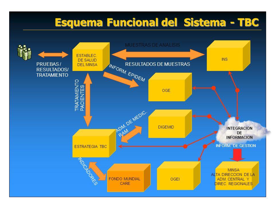 Esquema Funcional del Sistema - TBC ESTABLEC. DE SALUD DEL MINSA PRUEBAS / RESULTADOS/ TRATAMIENTO OGE ESTRATEGIA TBC DIGEMID FONDO MUNDIAL CARE MINSA