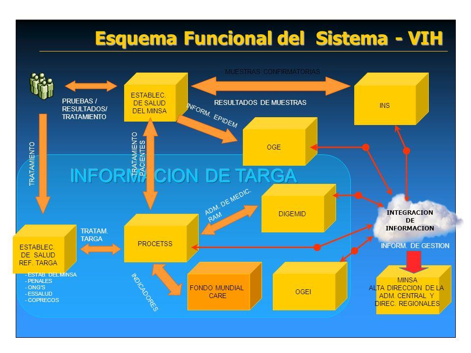 Esquema Funcional del Sistema - VIH ESTABLEC. DE SALUD DEL MINSA PRUEBAS / RESULTADOS/ TRATAMIENTO MUESTRAS CONFIRMATORIAS RESULTADOS DE MUESTRAS ESTA