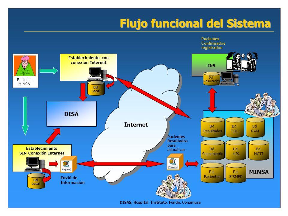 Flujo funcional del Sistema Bd Pacientes MINSA Paciente MINSA DISA Establecimiento con conexión Internet Bd Local Establecimiento SIN Conexión Interne