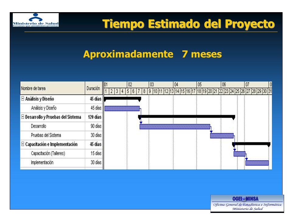 Tiempo Estimado del Proyecto Aproximadamente 7 meses