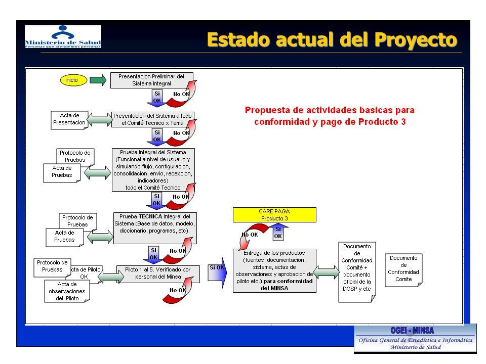 Estado actual del Proyecto