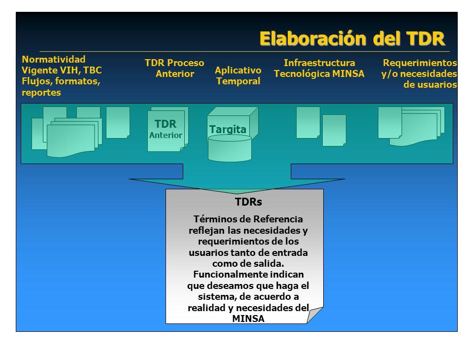 Elaboración del TDR Normatividad Vigente VIH, TBC Flujos, formatos, reportes Requerimientos y/o necesidades de usuarios Infraestructura Tecnológica MINSA Targita TDRs Términos de Referencia reflejan las necesidades y requerimientos de los usuarios tanto de entrada como de salida.